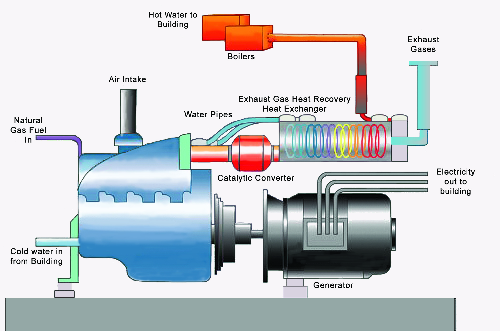 How Cogeneration Works
