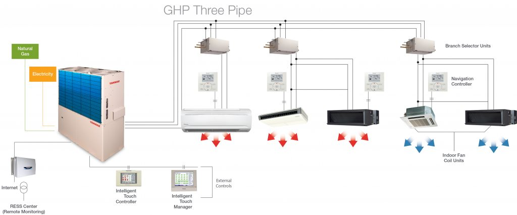GHP 3 Pipe Diagram